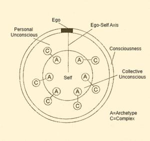 atendimento em astrologia psicológica