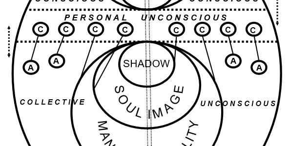 A Teoria dos Complexos de Jung nos Mapas e nos Relacionamentos